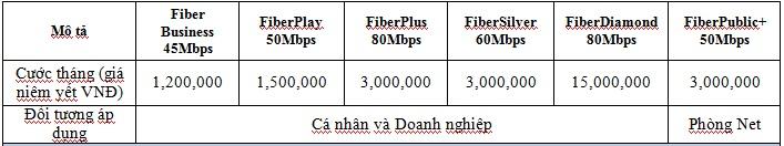 Gói Cước Wifi FPT Doanh Nghiệp