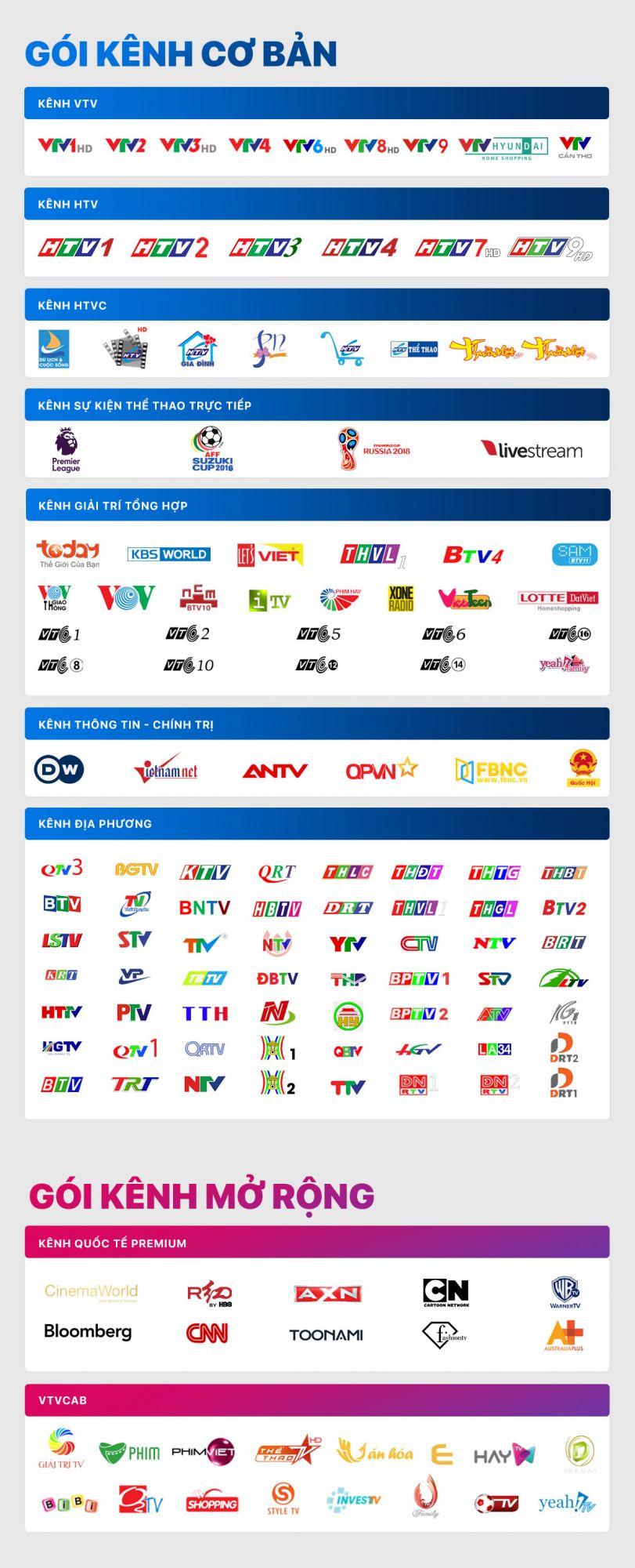 Danh sách kênh box FPT TV