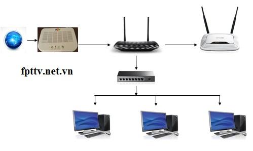 Mô-hình-đấu-nối-mạng-cty-doang-nghiệp-25-máy-tính
