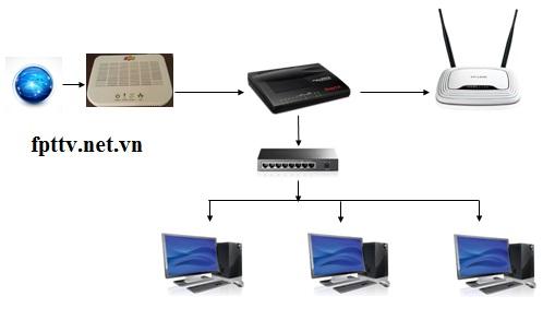 Mô-hình-đấu-nối-mạng-cty-doang-nghiệp-35-máy-tính