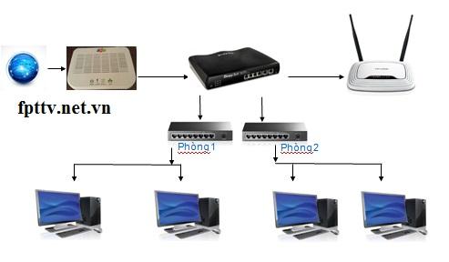 Mô-hình-đấu-nối-mạng-cty-doang-nghiệp-50-máy-tính