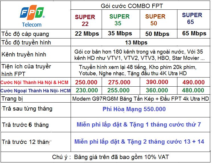 Bảng giá combo internet và truyền hình Fpt Sóc Sơn